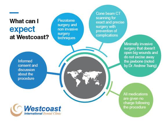 Wisdom Teeth Surgery Westcoast