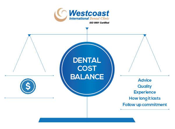 Dentistry Cost in Vietnam