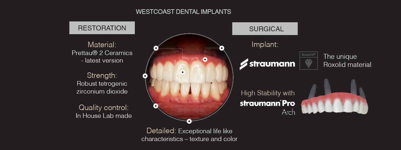 Straumann Dental Implants Westcoast Vietnam